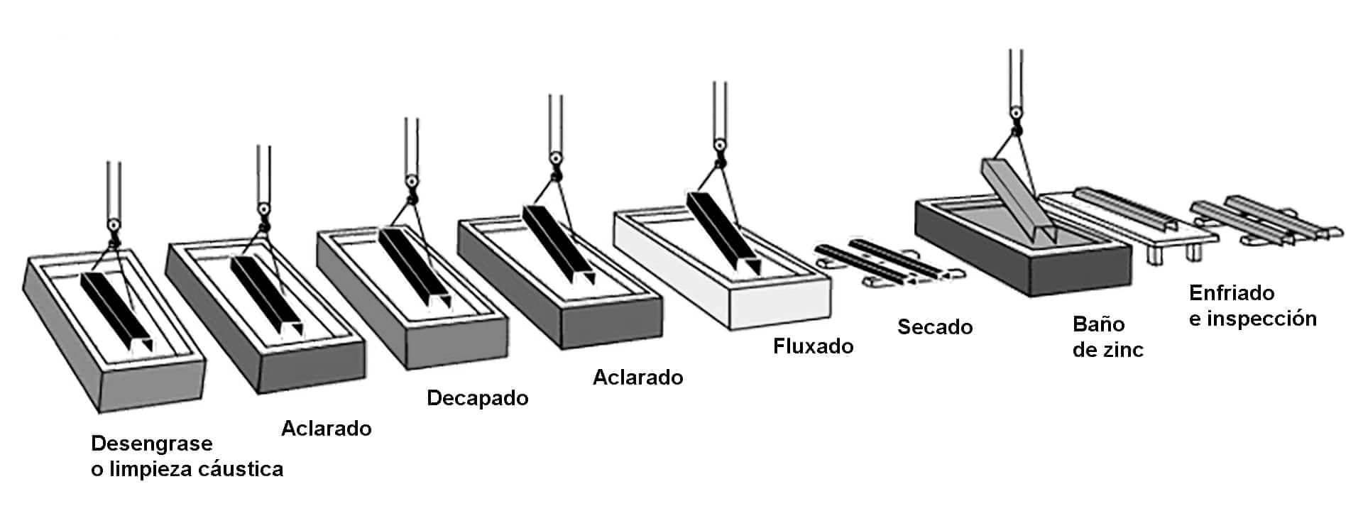 Galvadotecnia   Insametal   Contactar   Acero galvanizado   Precio   Durabilidad   Pantalla acústica   Barandillas